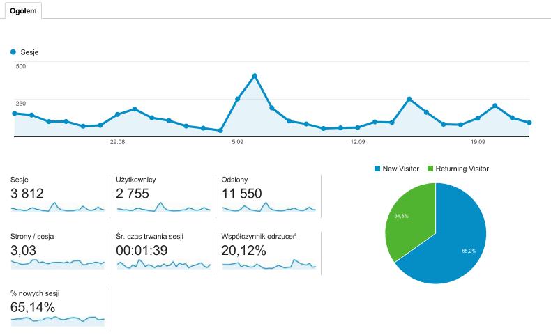 analytics_blog_grafika